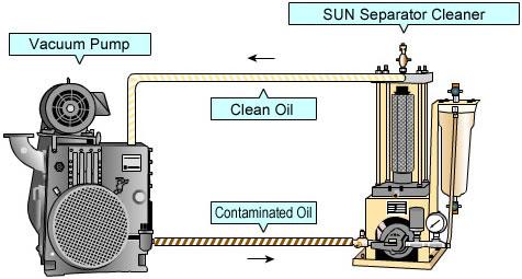 Oil Water Separator Features Taisei Giken Vacuum Industry